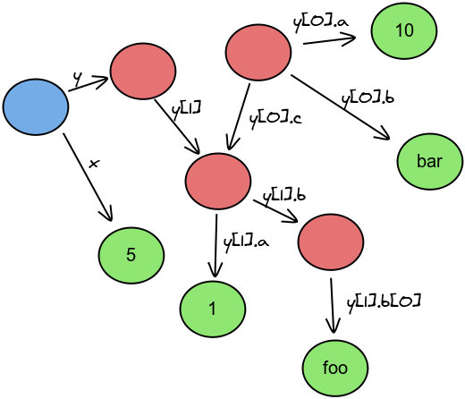 objects graph with unreachable objects